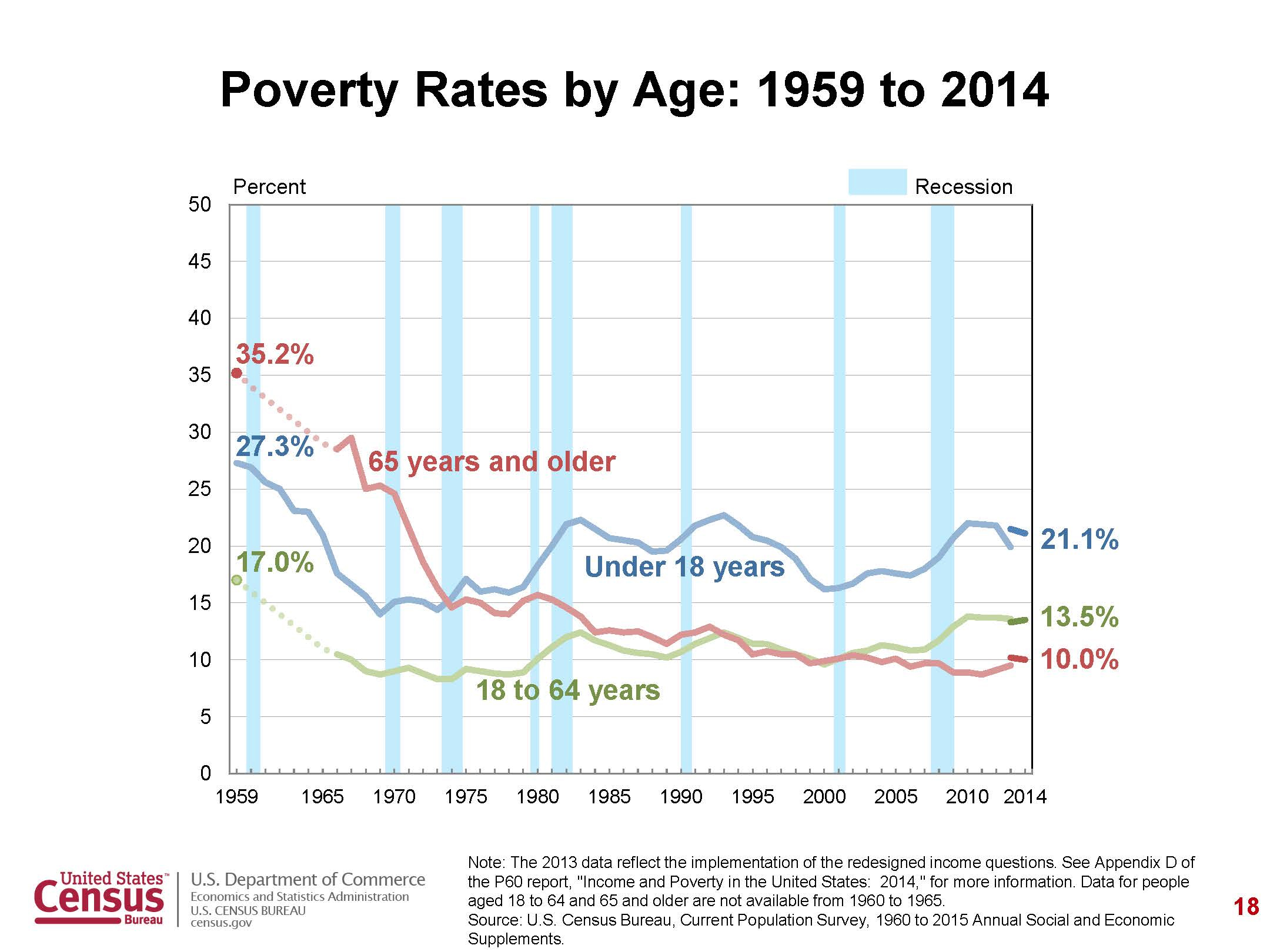 poverty report The latest nyc opportunity annual report on poverty was released on april 11, 2018 the report updates the nycgov poverty measure for new york city in 2016.